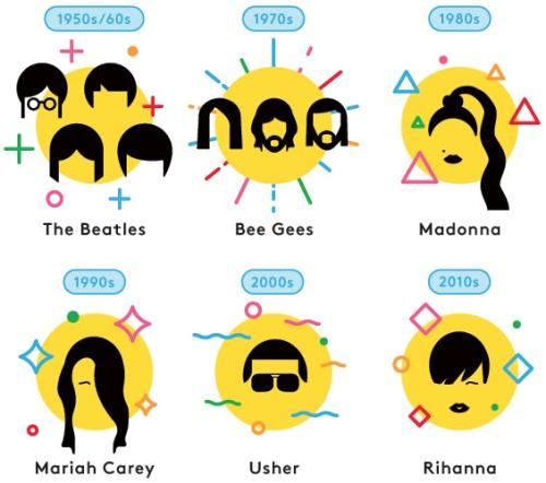 """Rihanna คว้าตำแหน่ง """"ราชินีแห่ง Billboard"""" แห่งทศวรรษ"""